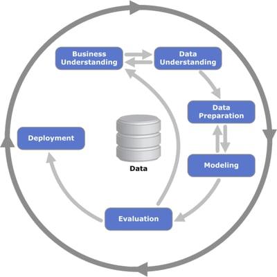 Cross Industry Standard Process for Data Mining: process diagram