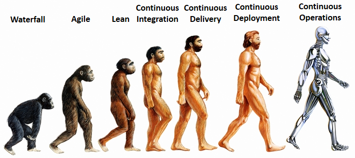 Evolution through agile towards continuous operations