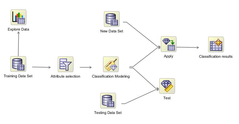 OAA workflow