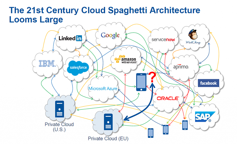 The 21st Century Cloud Spaghetti Architecture Looms Large