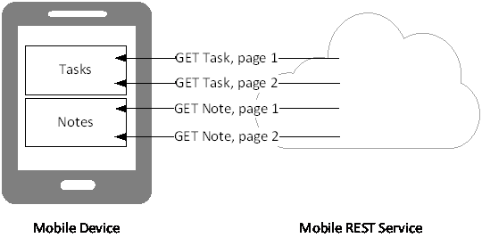 Data Pull from Mobile Service to Mobile Device