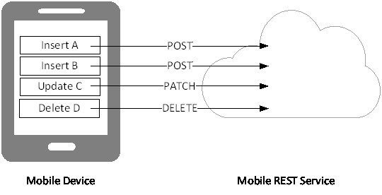 Data Push form Mobile Device to Mobile Service
