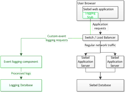 Siebel action logging flow