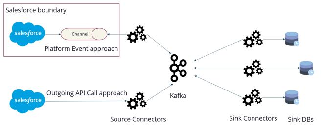 Platform event  vs Outgoing API call diagram