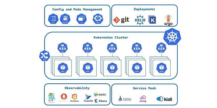 kubernetes overview-1