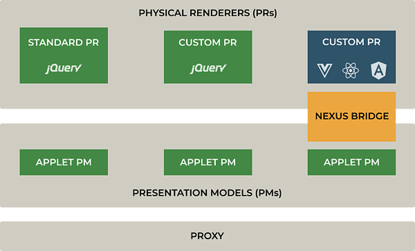 Three layers of Open UI: Physical Renderers, Presentation Models and Proxy