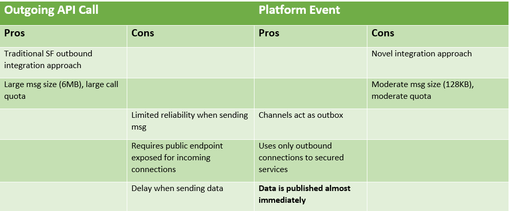 platform event versus outgoing api call