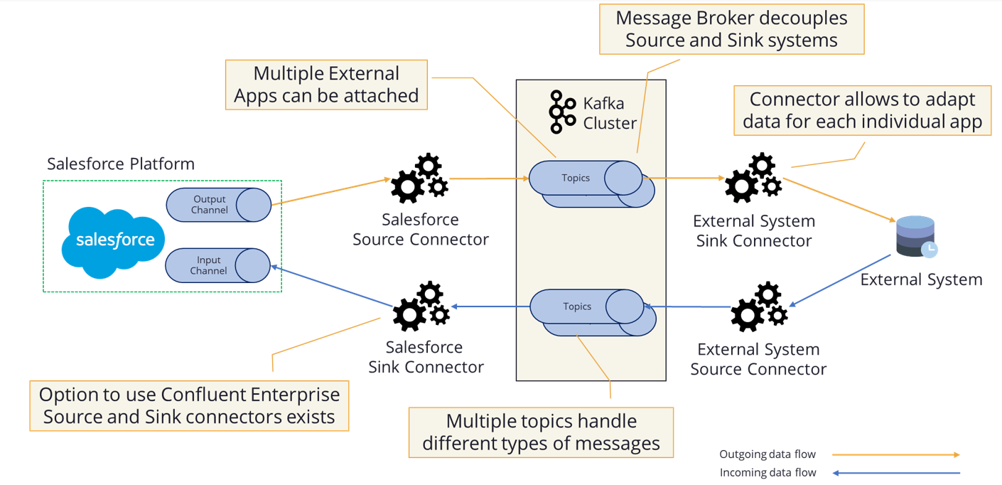 Demo technical diagram